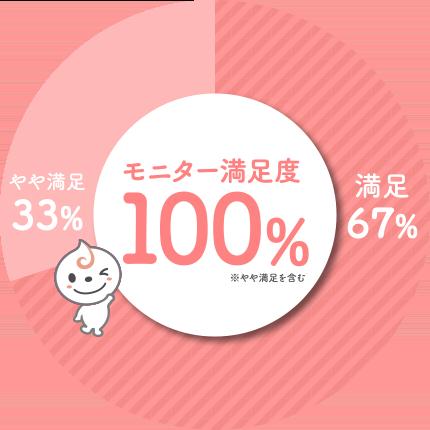 モニター満足度100%